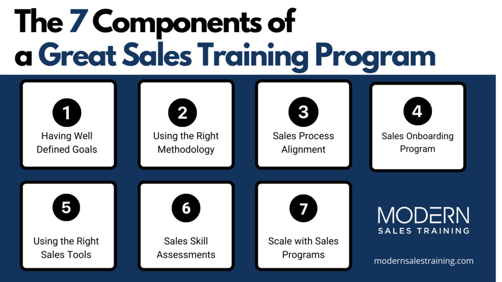 7-components-of-a-great-sales-training-program-sales-training-modern-sales-training