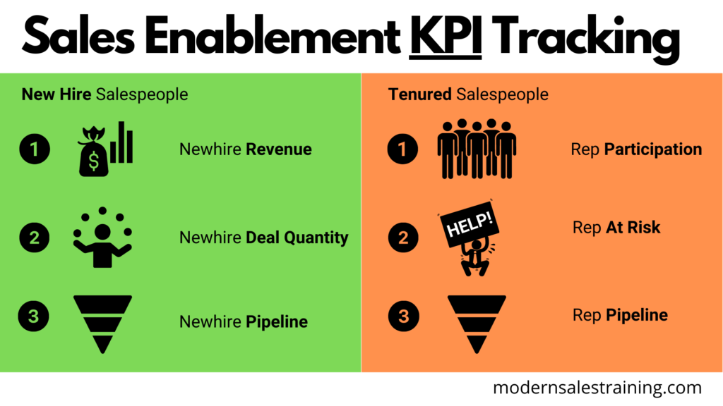 sales-enablement-tracking-modern-sales-training